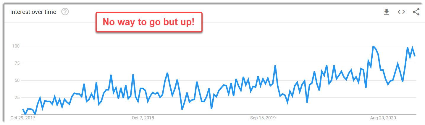 branded surveys trend going up